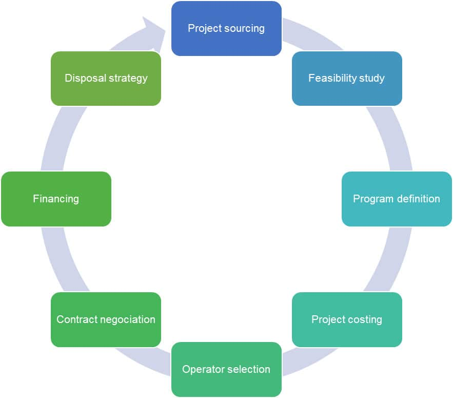 product development essay Product development process to the insights of only a few people in one certain functional area inside the firm will generally restrict its long term effectiveness, and have a negative influence on the firm's product portfolio.